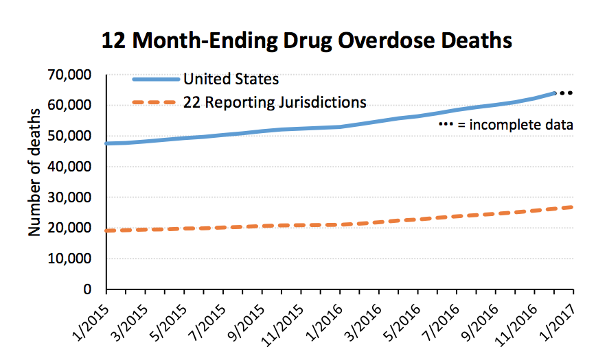 CDC monthly overdose death estimates