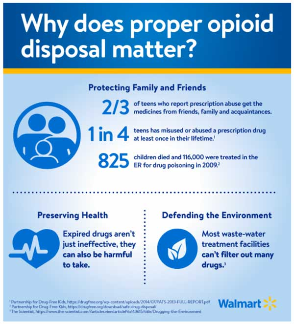 Wal-Mart Dispose Rx infographic